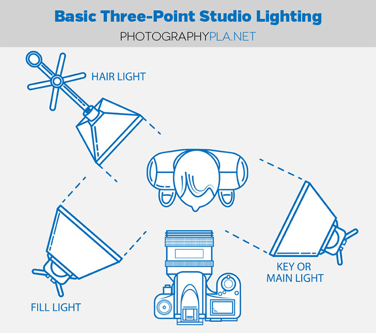 How to Set Up Basic Three-Point Lighting