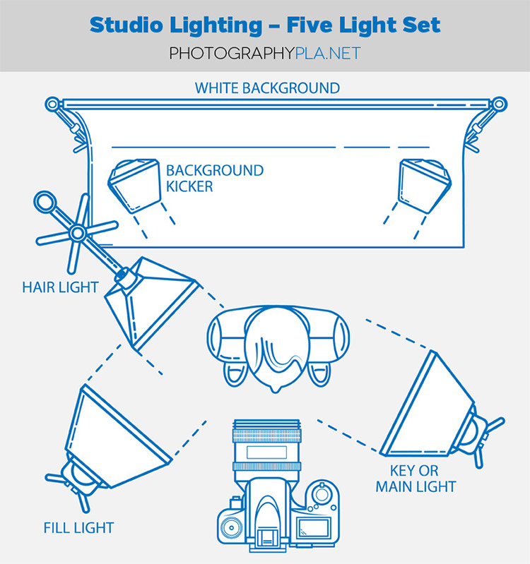 5-Light Studio Setup  sc 1 st  Exposure School : setting up studio lighting - azcodes.com